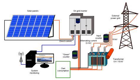 installation of solar power system solar power plant detail roi price 1mw kenbrook solar