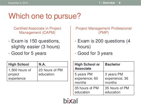 pursuing the pmp and capm the if the what and the how books bixal pmp study chapter 1 dec 3 2014