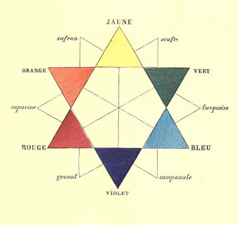 bland colors charles blanc color theorist in color