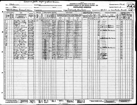 Alabama Records Alabama Census Records For Pike County