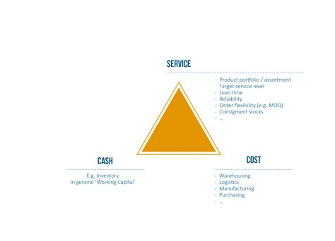 service cost balancing cost and service the supply chain triangle arkieva