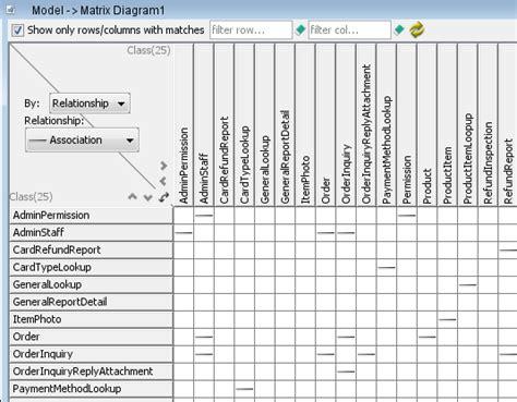 matrix diagram impact analysis with matrix diagram visual paradigm