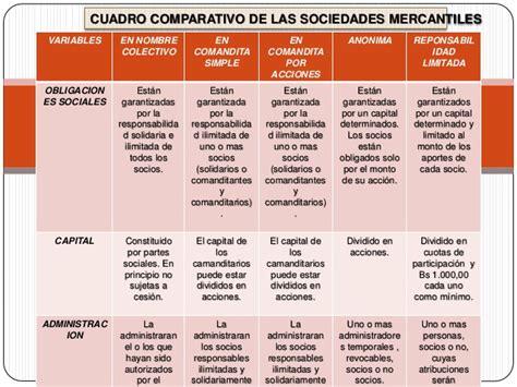 tipos de sociedades mercantiles cuadro comparativo cuadros comparativos de tipos de sociedades en colombia