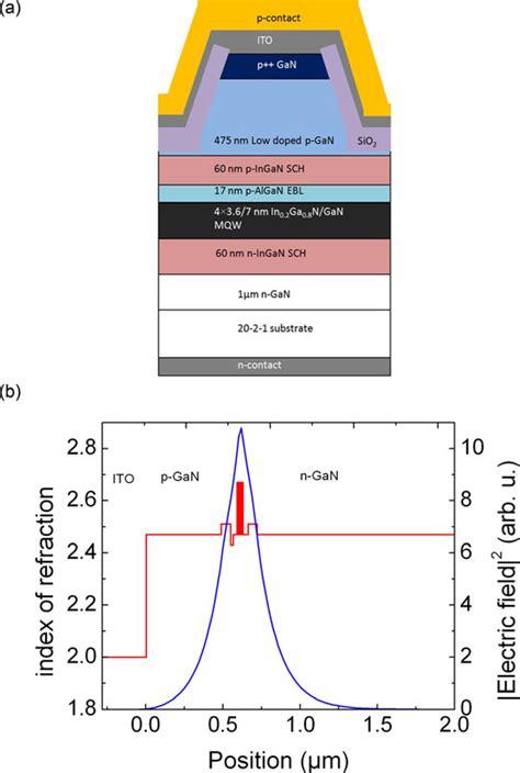 blue ingan based laser diodes with an emission wavelength of 450 nm ingan based green laser diodes on semipolar gan substrate 28 images ingan based green laser