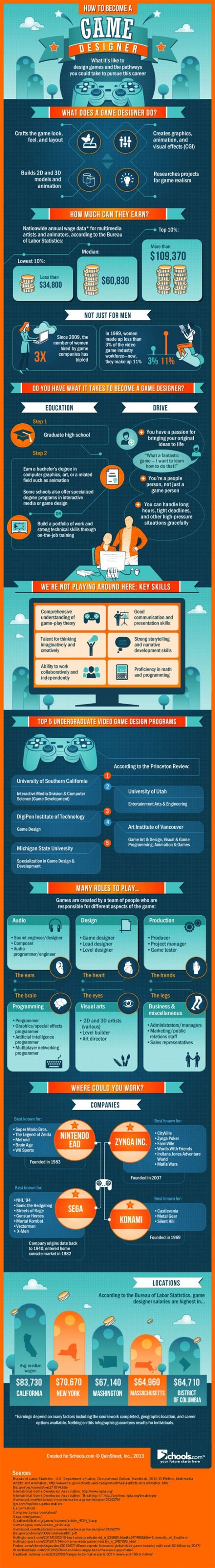game design job outlook infographic how to become a game designer