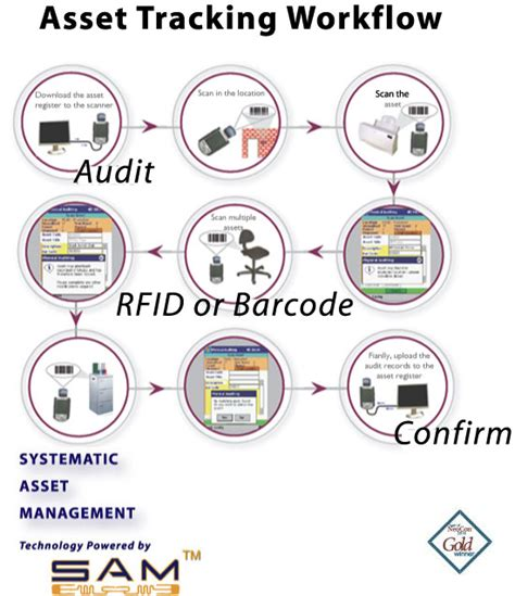 workflow tracking system rfid nationalofficesystems
