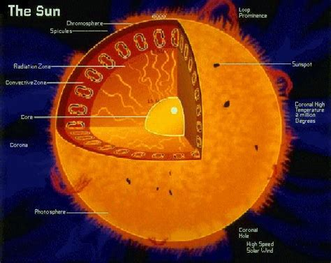 cross section of the sun a void of space