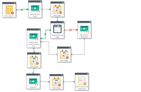 marketing automation workflow how marketing automation can make easier for you and