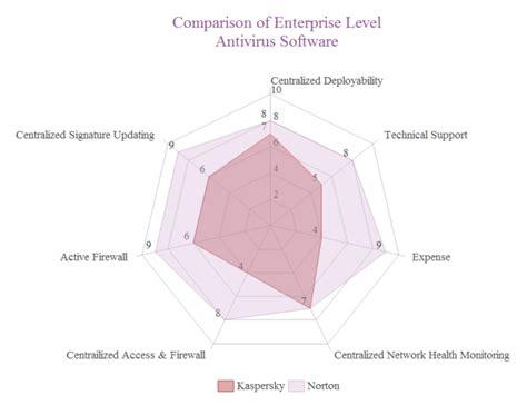 Software Comparison Spider Free Software Comparison Spider Templates Spider Chart Template