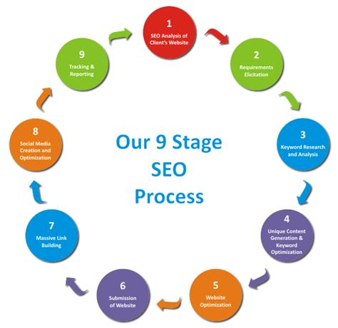 Seo Technology 5 by Faristechnology Seo Website Design And Website