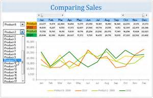 Dynamic Pivot Table All Articles On Charts And Graphs Chandoo Org Learn