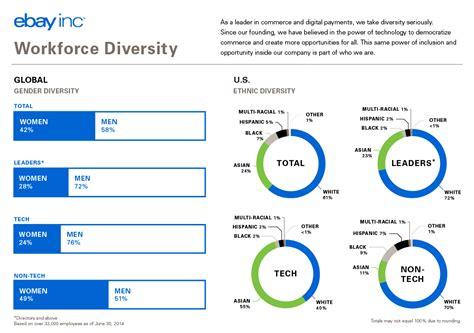ebay worldwide building a stronger better more diverse ebay