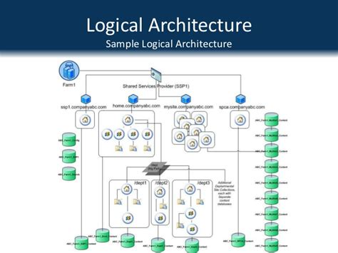 logical architecture diagram best practice sharepoint architecture