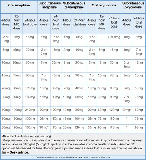 Opioid Conversion Table Pdf by Opioid Potency Chart Chart