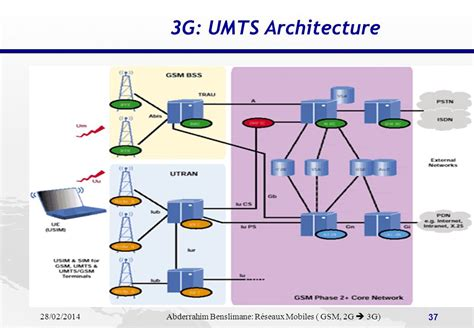 mobile network umts r 233 seaux mobiles pr 233 sentation gsm evolutions 2g vers 3g