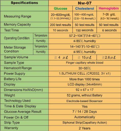 Nesco Multicheck 4 In 1 nesco multicheck 3 in 1 test kit for glucose cholesterol