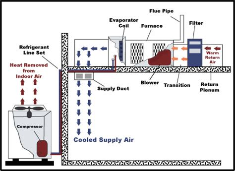 parts of a central air conditioner diagram central city air how it works