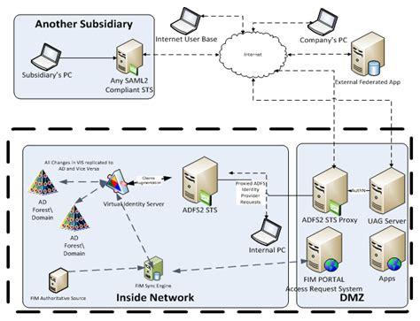 identity management architecture diagram image gallery identity management architecture