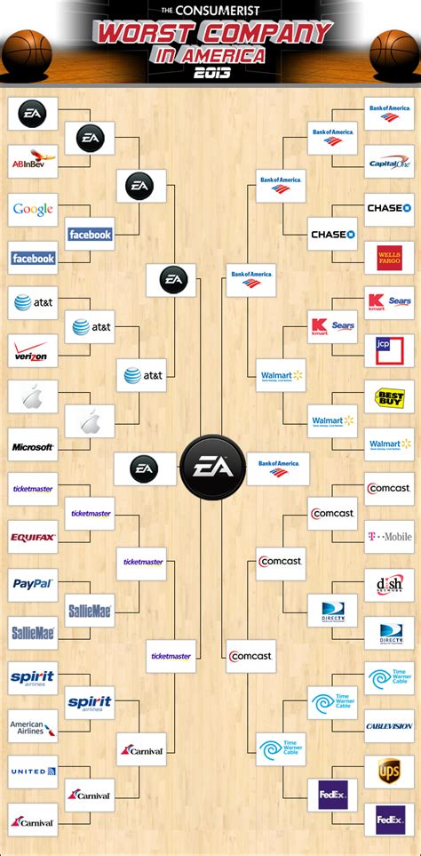the consumerist ea makes worst company in america history wins title for