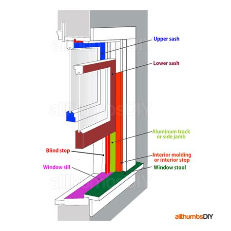 Window Sill Replacement Parts Windows For Home 101 Window Types And Window Anatomy