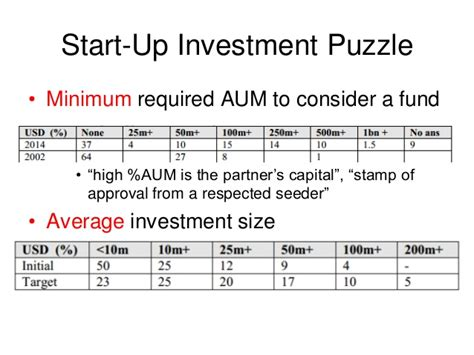 Requirmments To Graduate Mba From Aum Montgomery by Introduction To Hedge Fund Data