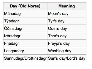 viking names 25 best ideas about norse on norse goddess mythology and asatru