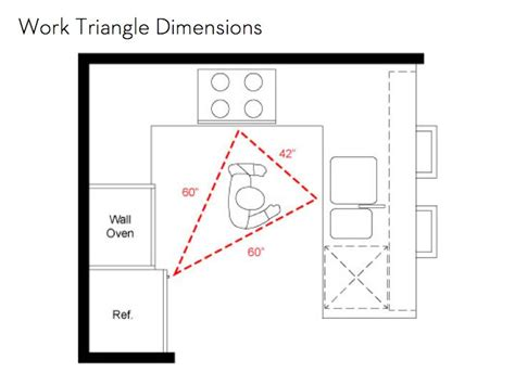 Kitchen Work Triangle Dimensions the importance of an efficient kitchen work triangle