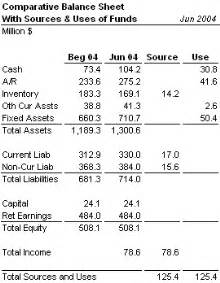 use this excel cash flow balance sheet to see sources