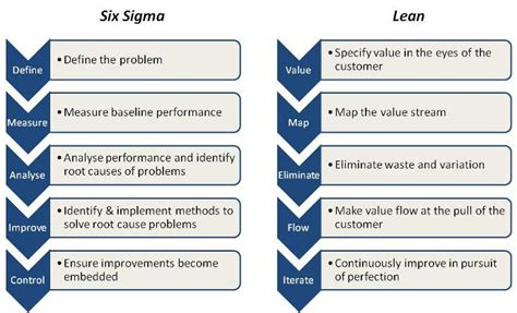 lean six sigma for small and medium sized enterprises a practical guide books lean sigma in the lab labautopedia