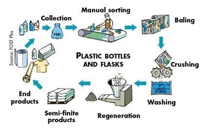 glass recycling process diagram 2 answers how are plastic bottles recycled quora