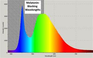 blue light insomnia somnilight light therapy