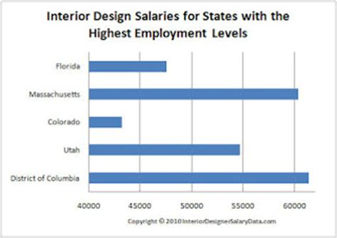 what is the beginning salary for an interior designer