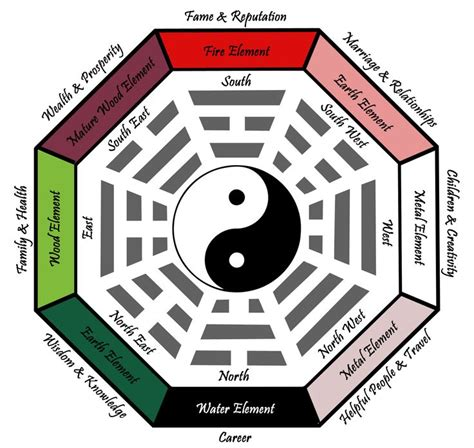 feng shui symbols bagua where how to set up your office as an