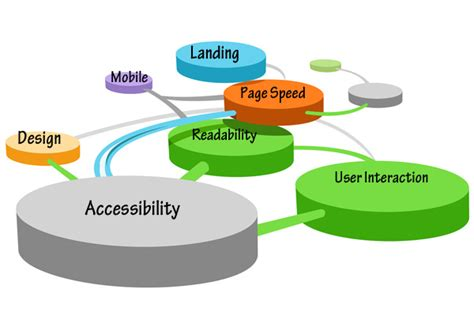 test website how to balance usability and design when building a