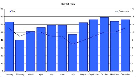 rainfall design criteria uk nw3 weather old v2 climate