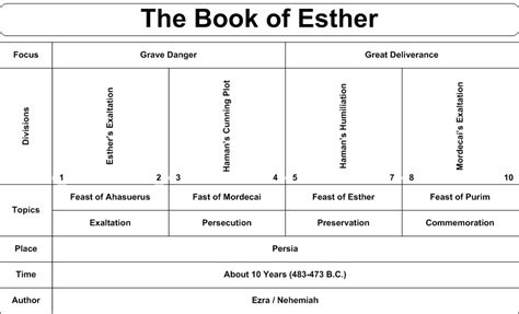 maybe esther a family story books charts of the books of the bible the church of in