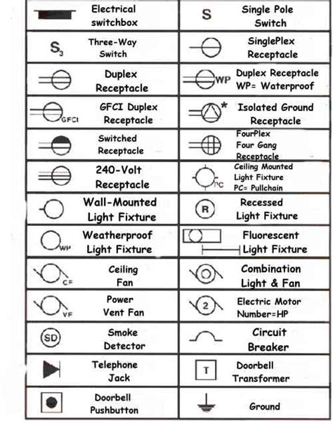 What Does Sconce Mean Pin Electrical Symbols On Pinterest