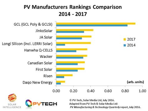 tier 1 solar panels in india top 10 solar manufacturers disrupting the industry in 2016