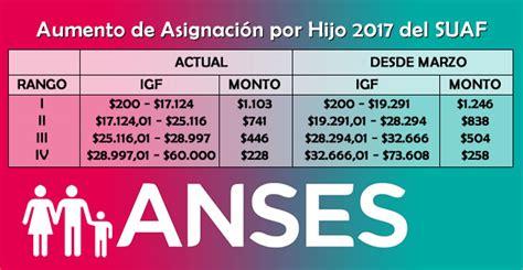 www asignacion familiar aumento anses aumento de asignaci 243 n por hijo 2017 suaf econoblog