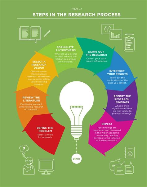 design experiments in educational research cobb 25 best ideas about process infographic on pinterest