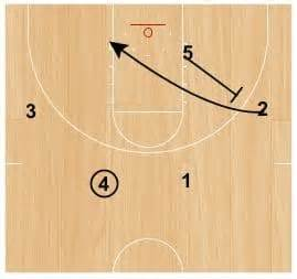wisconsin swing offense x s o s insider the swing offense basketball offenses
