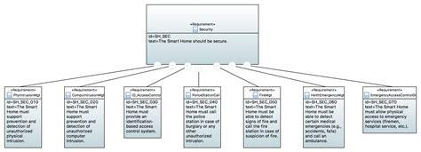 diagramme d exigence sysml logiciel sysml par la pratique avec papyrus