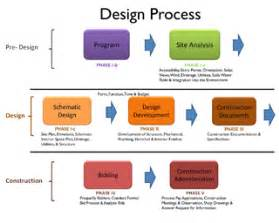 allred associates alden design process