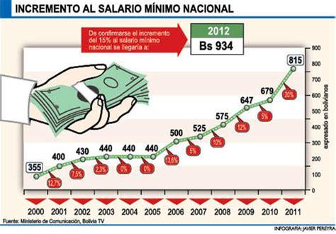 incremento salarial de bolivia en el 2016 incremento salarial 2016 en bolivia privados prev 233 n m 225 s