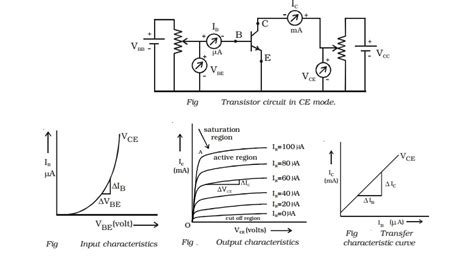npn transistor saturation mode characteristics of an npn transistor in common emitter configuration study material lecturing