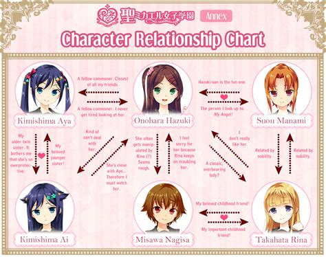 character relationship chart maker sono hanabira 15 new generation update demo link