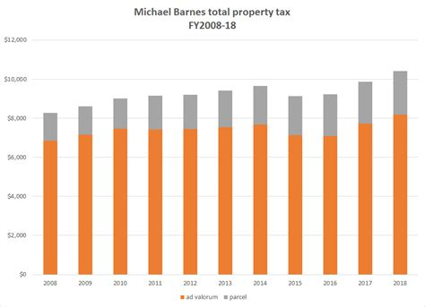 Albany County Property Tax Records December 2016 Michael Barnes Albany City Council Meeting Comments And More