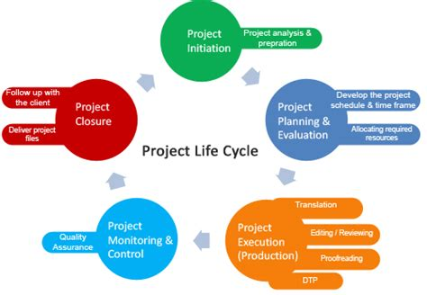 Mba And Development Cycle Cost Analysis Of Projects by Image Gallery Cycle Project
