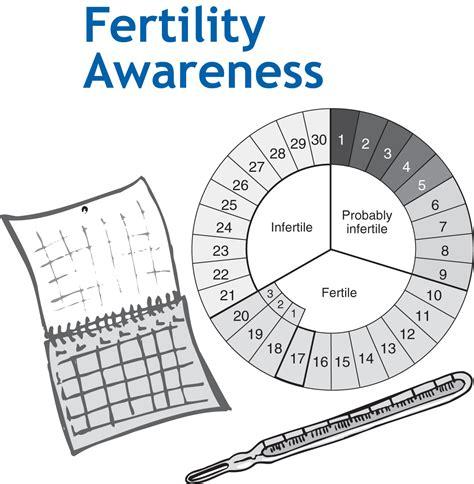 Calendar Method Calculator Application Fertility Awareness For Birth