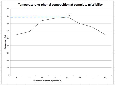 phenol water phase diagram free lab report ukm 2014 solubility curve for